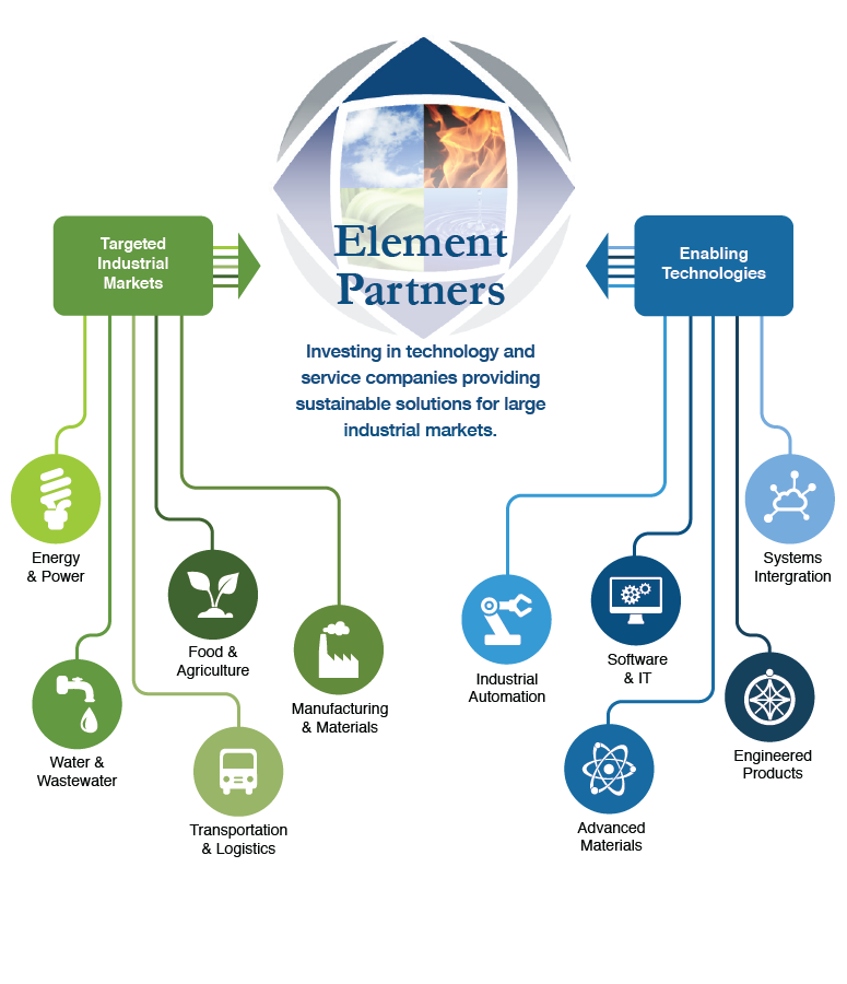 Element Partners - Investing in technology and service companies providing sustainable solutions for large industrial markets.